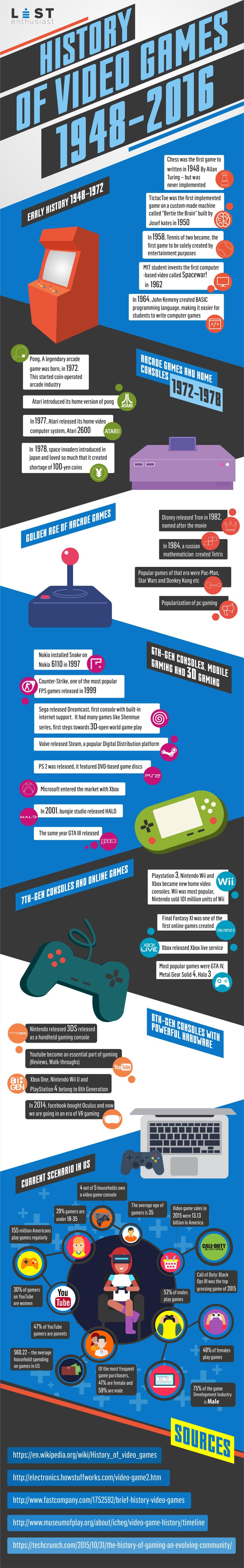 Historia gier wideo od 1948 do 2016 roku [infografika]