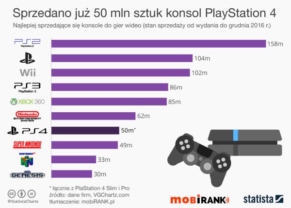 Sprzedano już ponad 50 mln konsol PlayStation 4