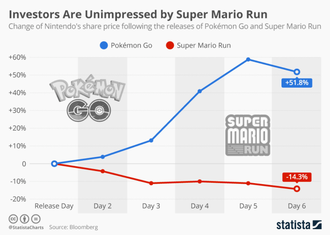 Notowania giełdowe firmy Nintendo po premierze Super Mario Run (XII 2016) i Pokemon GO (VII 2016)