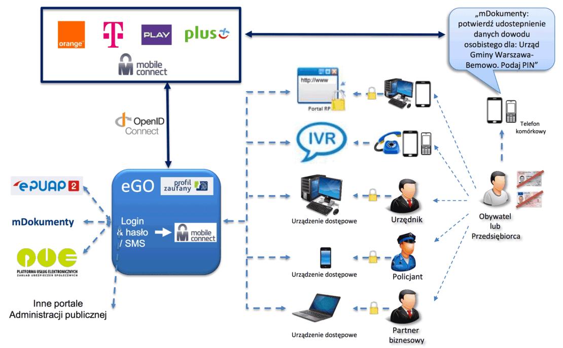 Schemat rozwiązania Mobile Connect w administracji publicznej w Polsce (2017 r.)