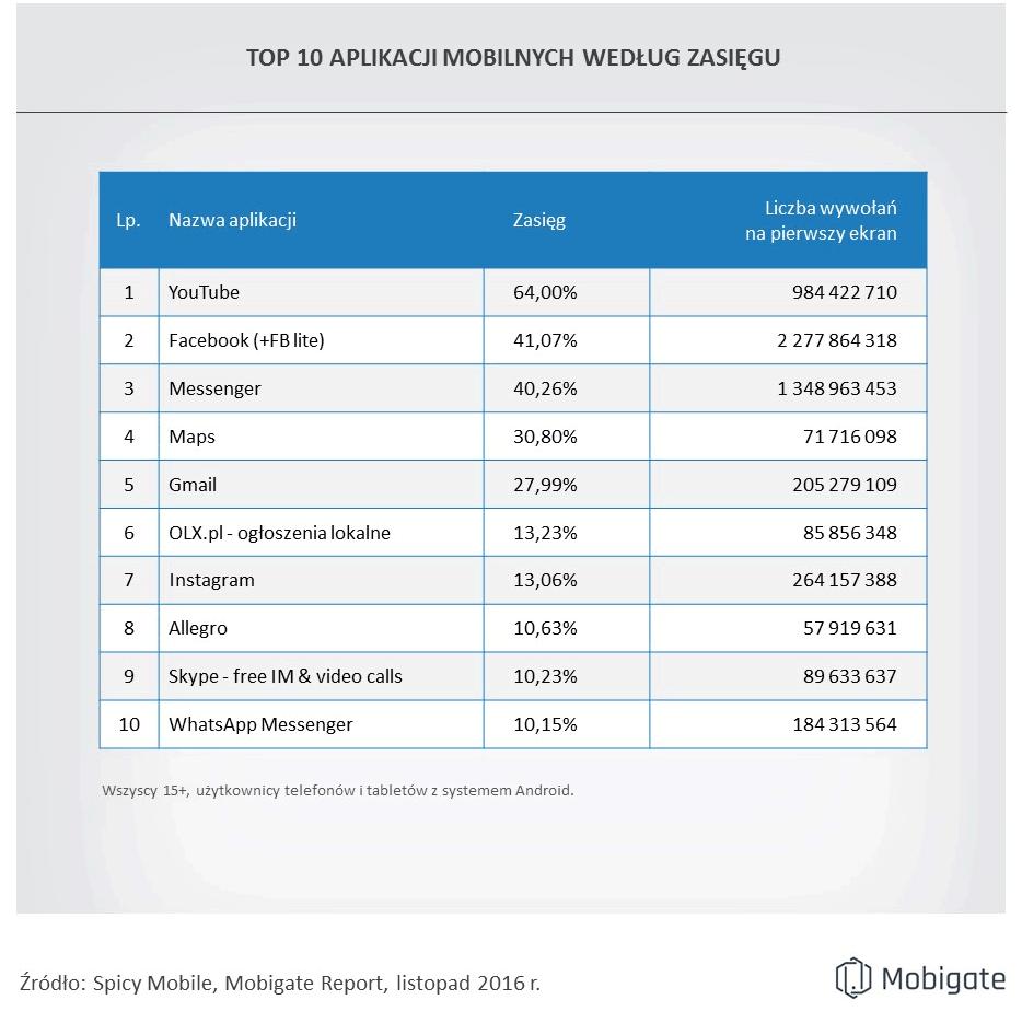 TOP 10 aplikacji mobilnych na Androida w Polsce (listopad 2016)
