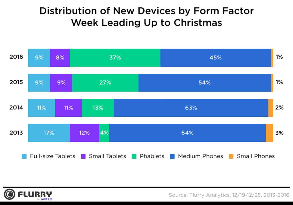 Udział nowo aktywowanych urządzeń mobilnych wg wielkości ekranu (2013-2016)