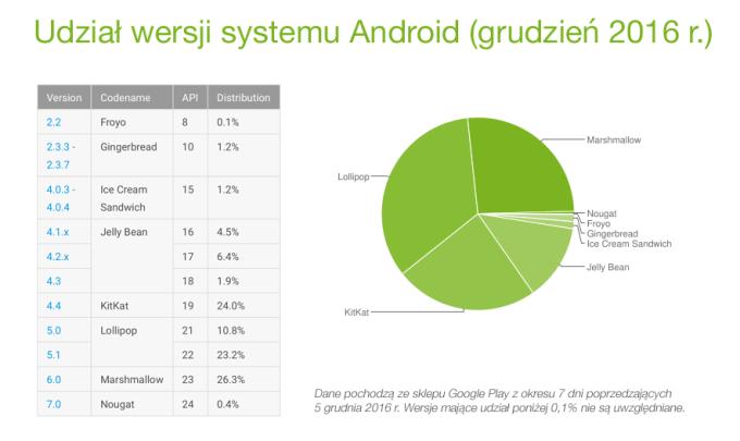 Udział wersji systemu Android (grudzień 2016 r.)