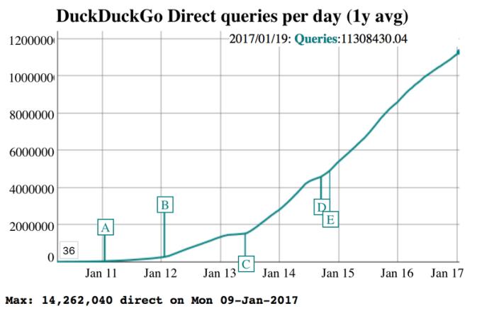 Liczba dziennych wyszukiwań w wyszukiwarce DuckDuckGo (od 2010 do 2017 r.)
