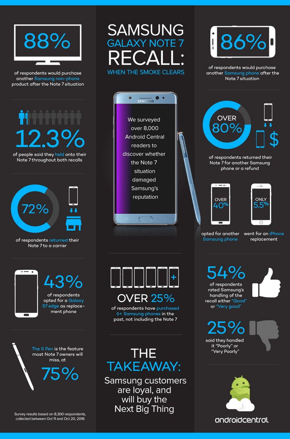 Galaxy Note 7 - ankieta klientów - infografika