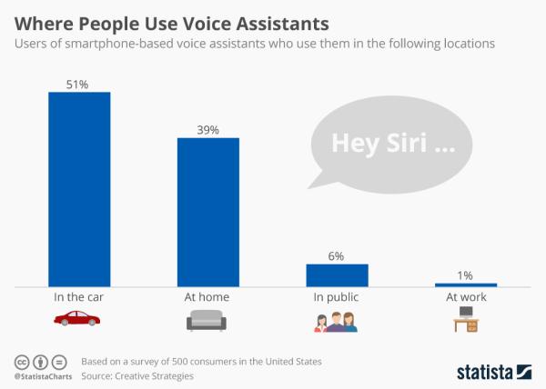 Gdzie ludzie używają mobilnych asystentów głosowych?