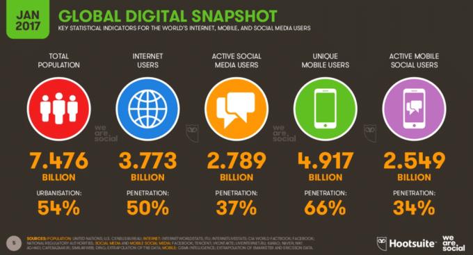 Global digital snapshot (styczeń 2017)