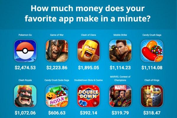 Ile zarabiają gry mobilne w ciągu minuty?