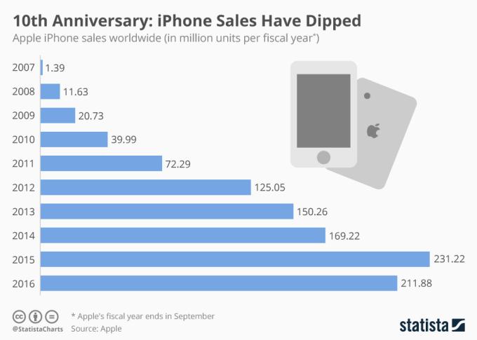 Liczba sprzedawanych sztuk iPhone'ów w latach 2007-2016 (w mln sztuk)