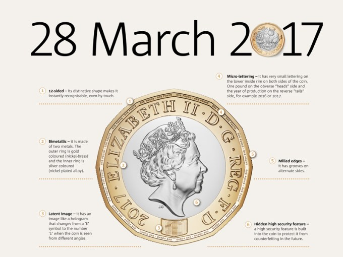 Nowa moneta funta brytyjskiego (1£) - 28 marca 2017 r.