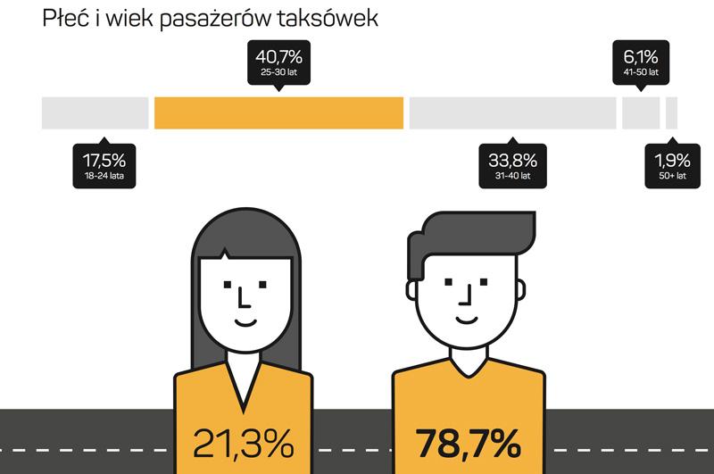 Płeć i wiek pasażerów TAXI w Polsce (2016)