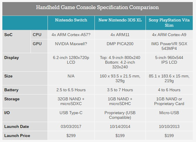 Porównanie specyfikacji technicznej Nintendo Switch, 3Ds XL, Sony Playstation Vita Slim