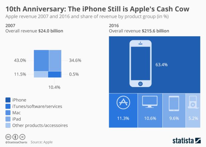 Porównanie przychodów firmy Apple 2007 vs. 2016 r. (10 lat iPhone'a)