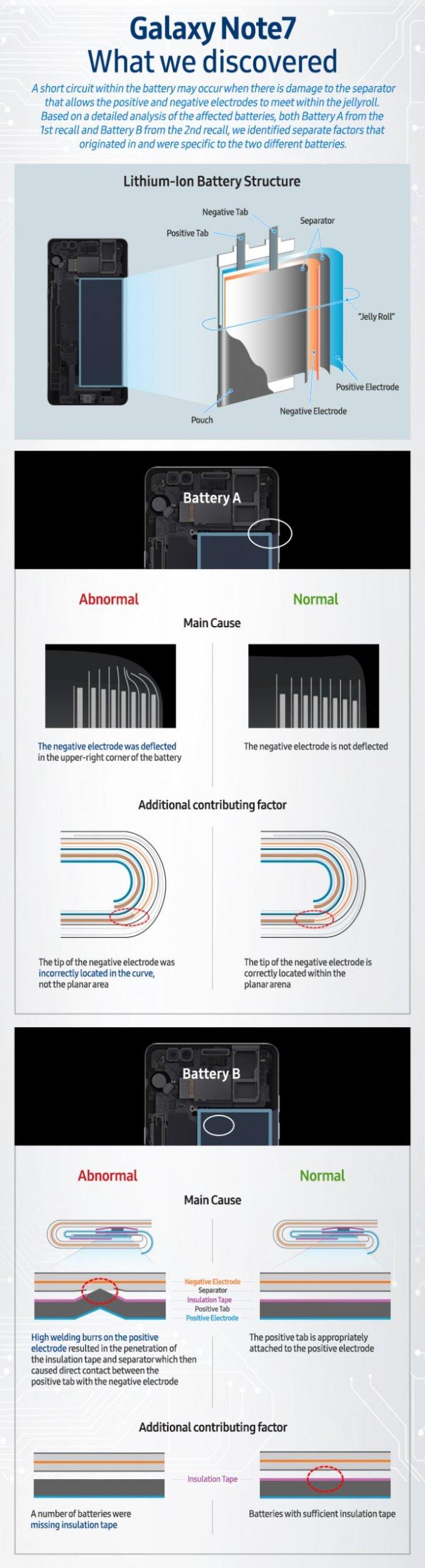 Przyczyny wybuchającej baterii w Galaxy Note 7 - infografika