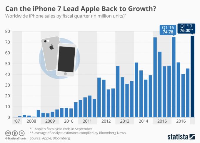 Sprzedaż iPhone'a od 2007 do 2017 roku