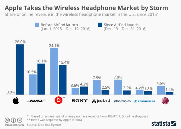 Słuchawki AirPods szturmem zdobywają rynek