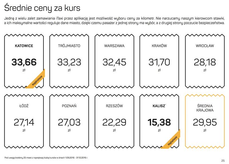 Średnie ceny za kurs taksówkami w Polsce w 2016 r.
