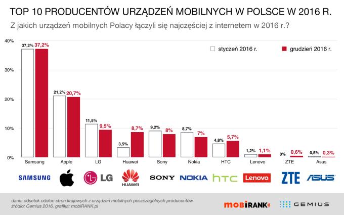 TOP 10 najpopularniejszych producentów urządzeń mobilnych w Polsce w 2016 roku