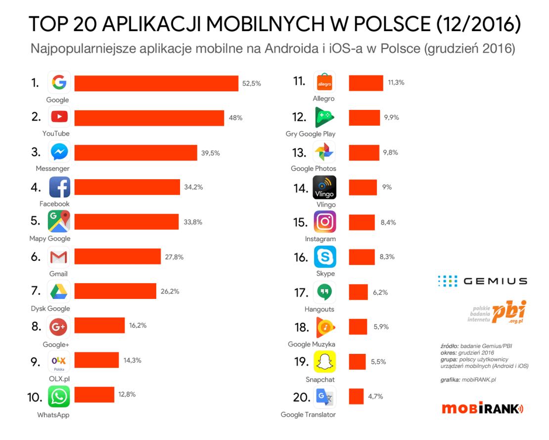 TOP 20 najpopularniejszych aplikacji mobilnych na Androida i iOS-a w Polsce (w grudniu 2016) - mobigrafika
