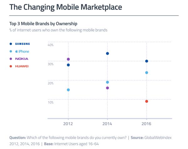 TOP 3 marki smartfonów na świecie w 2016 roku