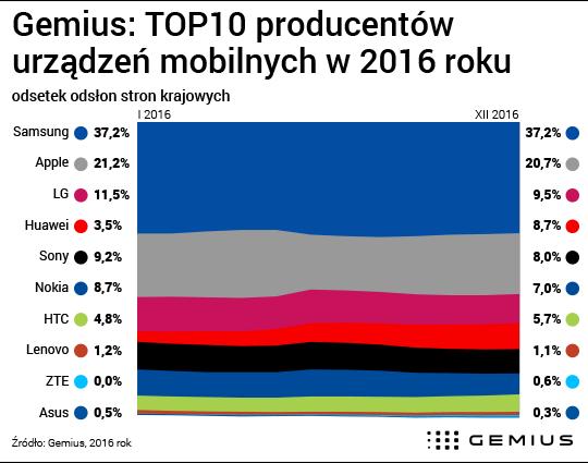 Zmiana udziału ruchu z urządzeń mobilnych top 10 producentów w Polsce (2016)
