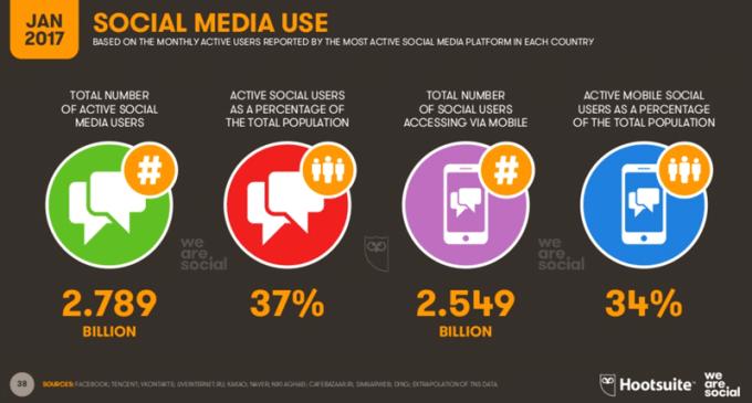Użycie social mediów na świecie (01.2017)