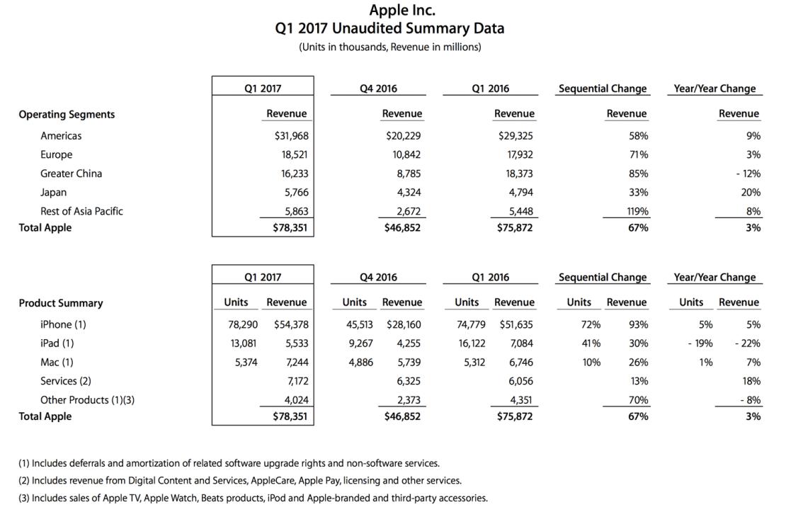 Szczegółowe wyniki Apple'a za 1Q 2017 roku fiskalnego - tabela z podsumowaniem