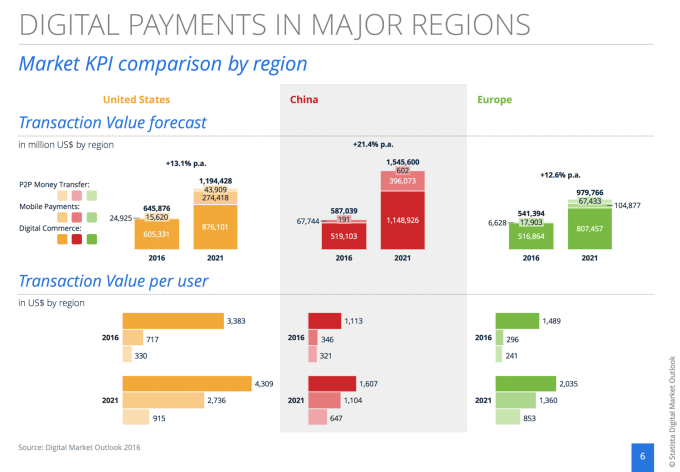 Szacowany wzrost wolumenu płatności mobilnych (wg regionu i na 1 użytkownika) - do 2021 r.