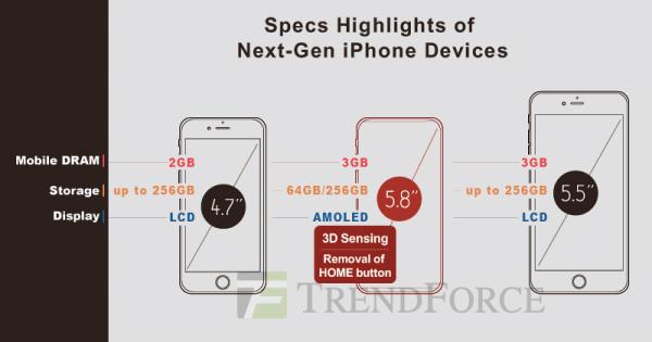 iPhone 8 z ekranem OLED i rozpoznawaniem twarzy?