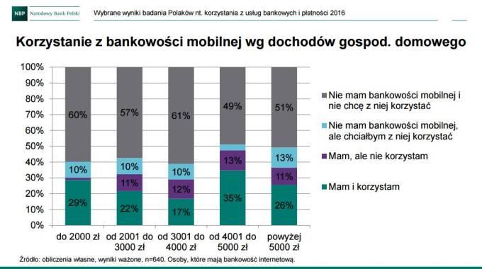 Korzystanie z bankowości mobilnej wg dochodów gospodarstwa domowego