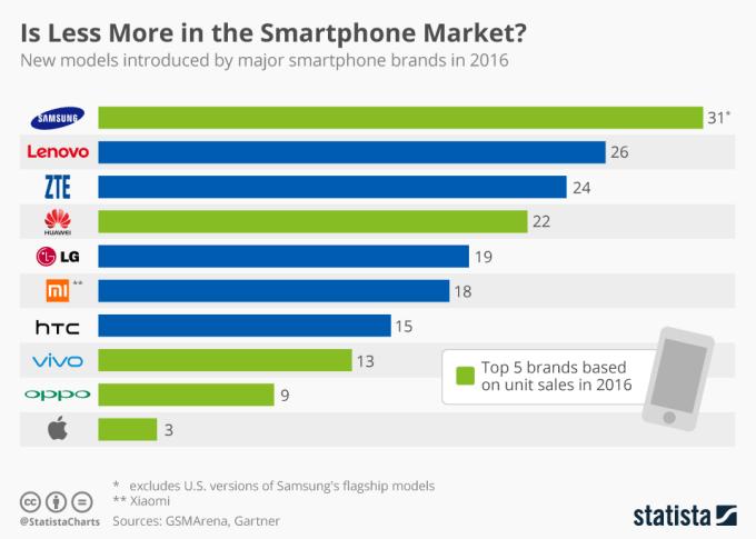 Liczba modeli smartfonów wydanych przez poszczególnych producentów w 2016 r.