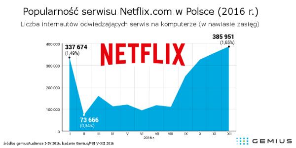 Liczba użytkowników serwisu Netlix w Polsce (2016 r.)