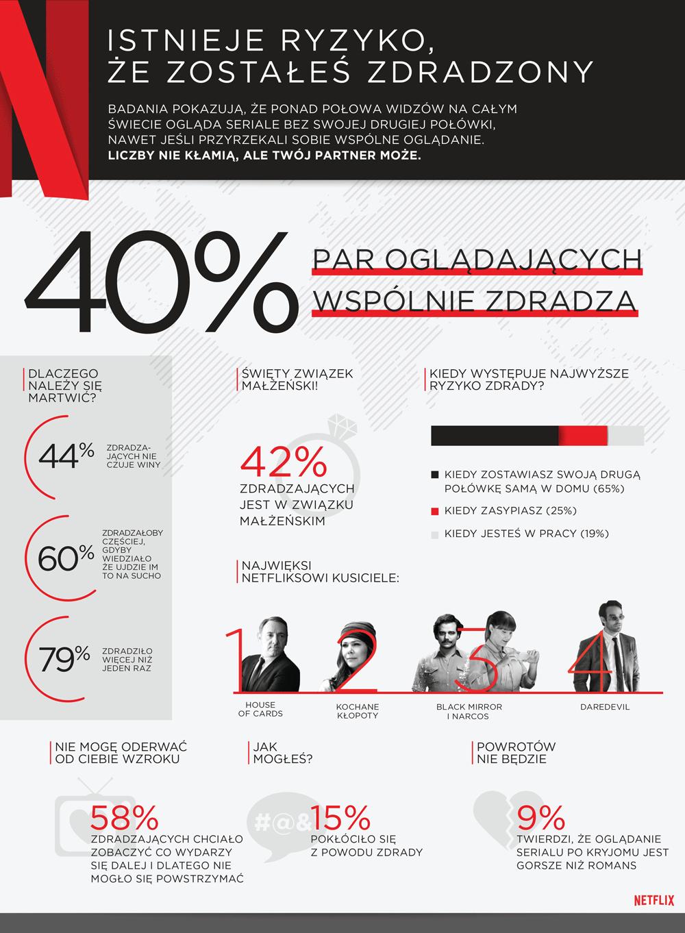 Netflixowa zdrada (wyniki badania) - infografika