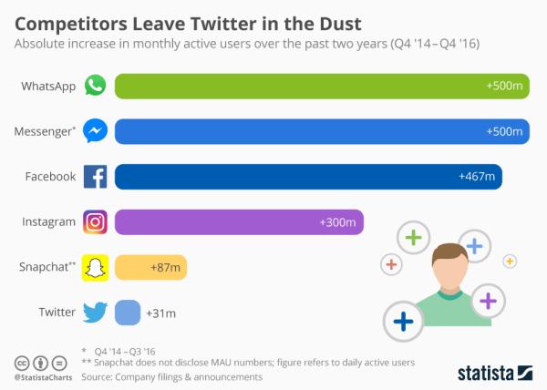 Przyrost użytkowników social mediów (2014-2016)