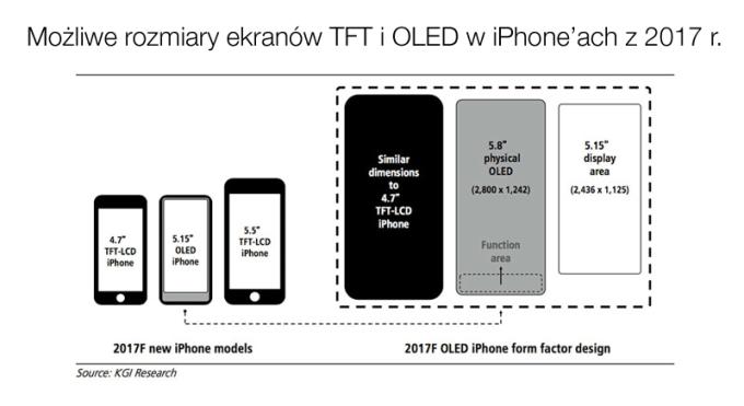Możliwe wymiary ekranów iPhone'a 8 (2017)