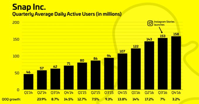 Srednia dzienna liczba użytkowników Snapchata (kwartalnie od 2014 do 2016 r.)