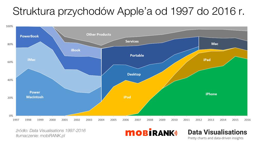 Struktura przychodów firmy Apple od 1997 do 2016 r. (wg grup produktów)