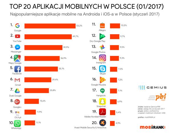 TOP 20 aplikacji mobilnych w Polsce (styczeń 2017)