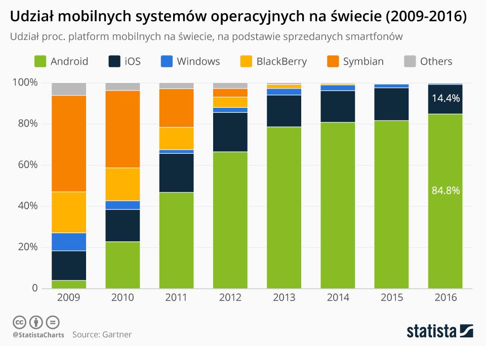 udział mobilnych systemów operacyjnych na swiecie (2009-2016) na podstawie liczby sprzedanych smartfonów