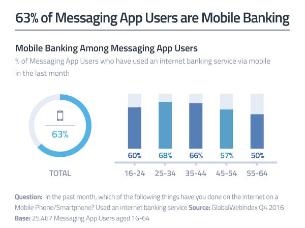 63% użytkowników komunikatorów mobilnych korzysta z m-bankingu