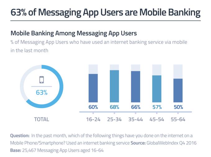 63% użytkowników komunikatorów mobilnych korzysta z usług bankowości mobilnej
