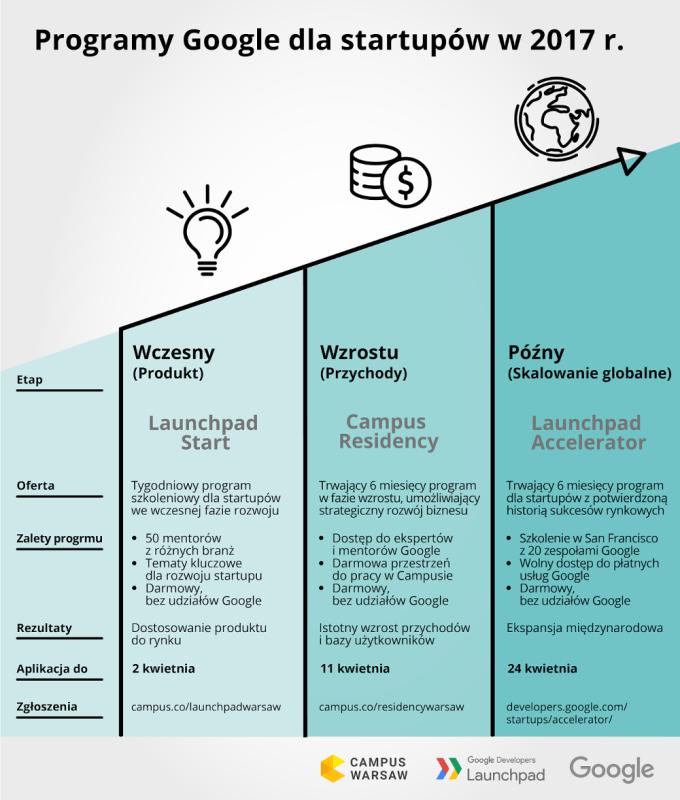 Progamy Google'a dla startupów w Polsce (2017 r.) - opis w formie infografiki