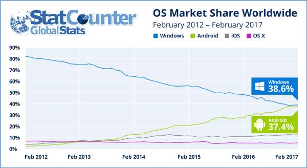 Android dogania Windowsa w rankingu systemów operacyjnych