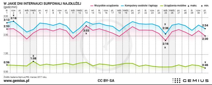Czas korzystania z internetu przez Polaków (wg urządzeń) - stan na 03.2017