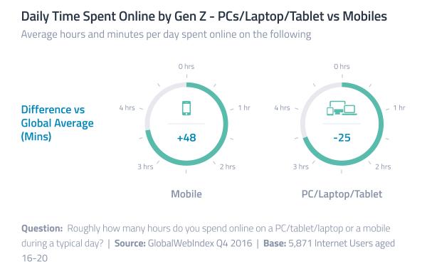 Generacja Z korzysta ponad 3,5 godz. dziennie z internetu na smartfonach