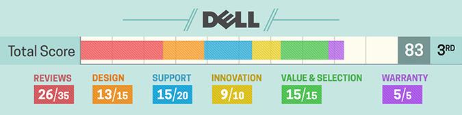 Szczegółowa ocena Dell (2017)