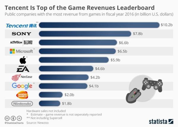 Tencent ma największe przychody z gier