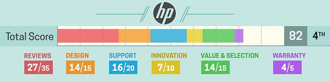 Szczegółowa ocena HP (2017)