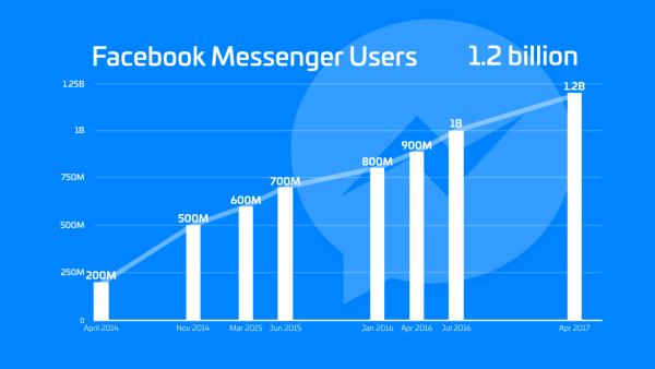 Z Facebook Messengera korzysta 1,2 mld użytkowników miesięcznie