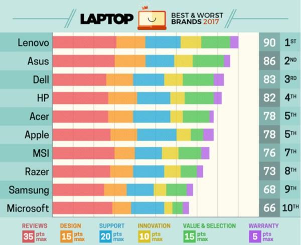 Ranking 10 najlepszych marek laptopów 2017 roku
